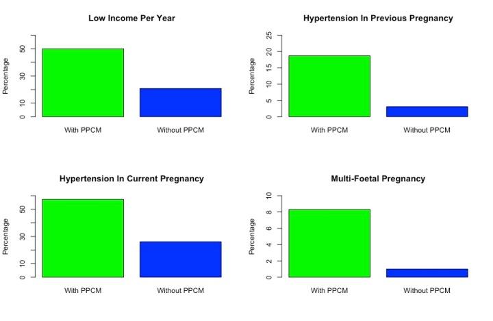 Hypertension Paper Graphs
